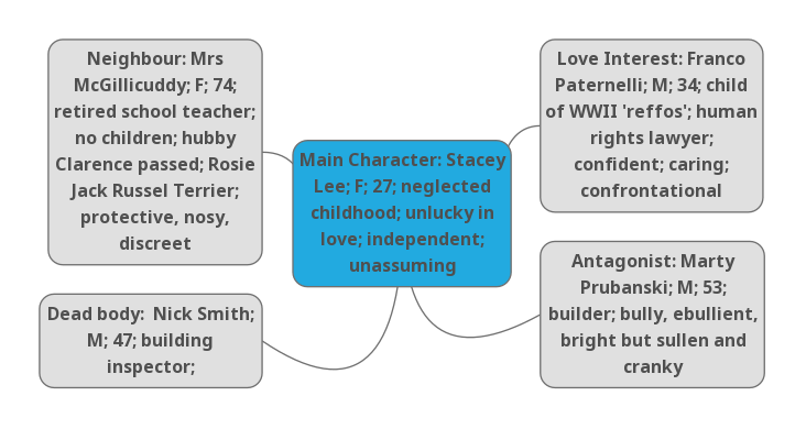 Character mind map for novel
